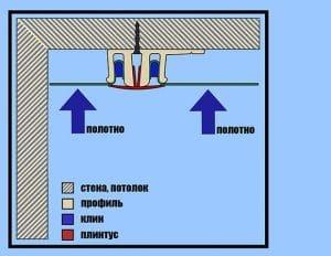 Как правильно производить демонтаж натяжных потолков